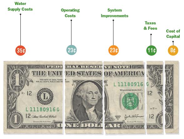 Dollar cost breakdown